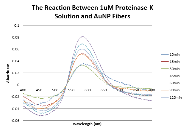 Image:1uM_proteinase_K_and_fibers_09292015.png