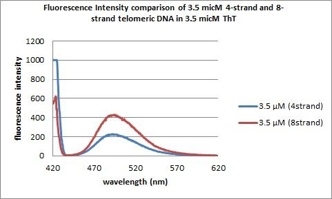 File:3.5micM DNAs flourescence spectra.jpg