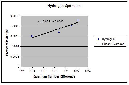 File:Hydrogen Plot.JPG
