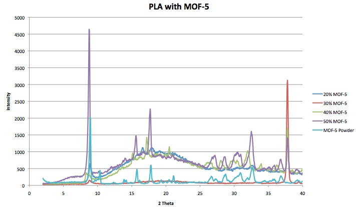 File:PLA MOF5 Channell.jpg