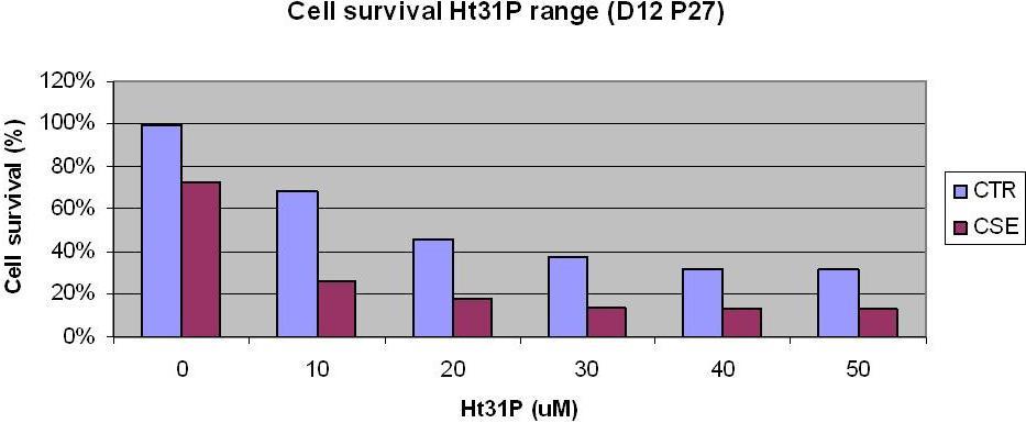 SurvivalRateD12P2717032010.JPG