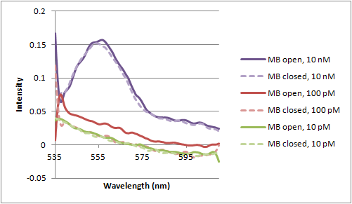 File:12-07-12 fluroescence of open MB with incubation.png