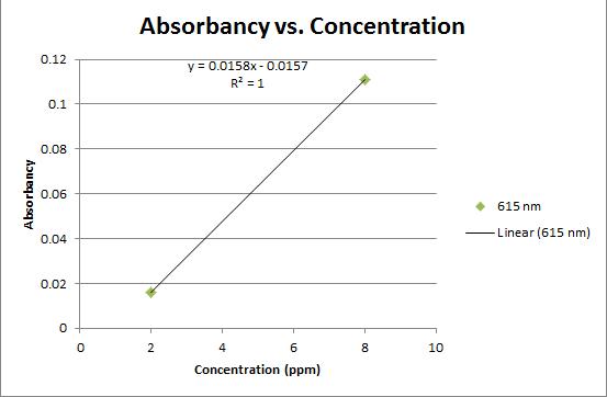 File:Calibration Curve 615.png