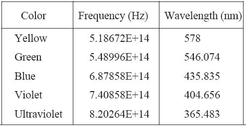 File:Frequencies.jpg