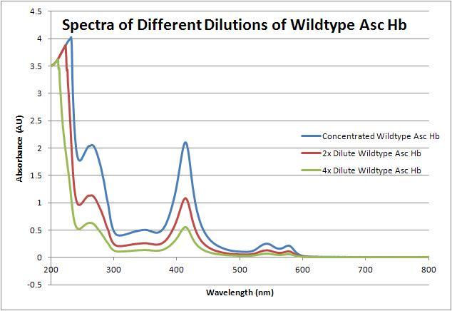File:Wt asc hb spectra 062712.JPG
