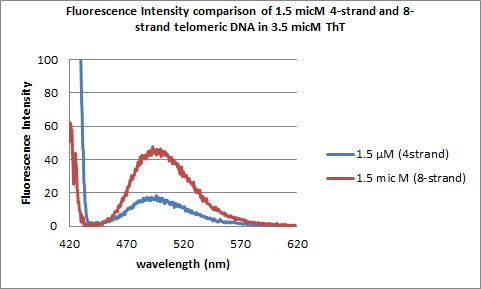 Image:1.5micM DNAs flourescence spectra.jpg