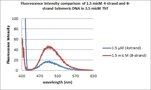 1.5micM DNAs flourescence spectra.jpg