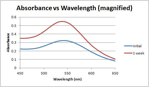 Image:Absorbance vs wavelength over time, 1 wk.jpg