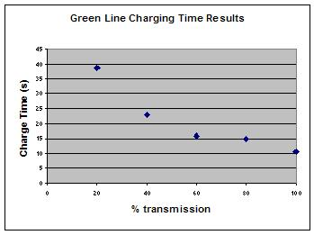 File:Green Charging Time Intensity.JPG