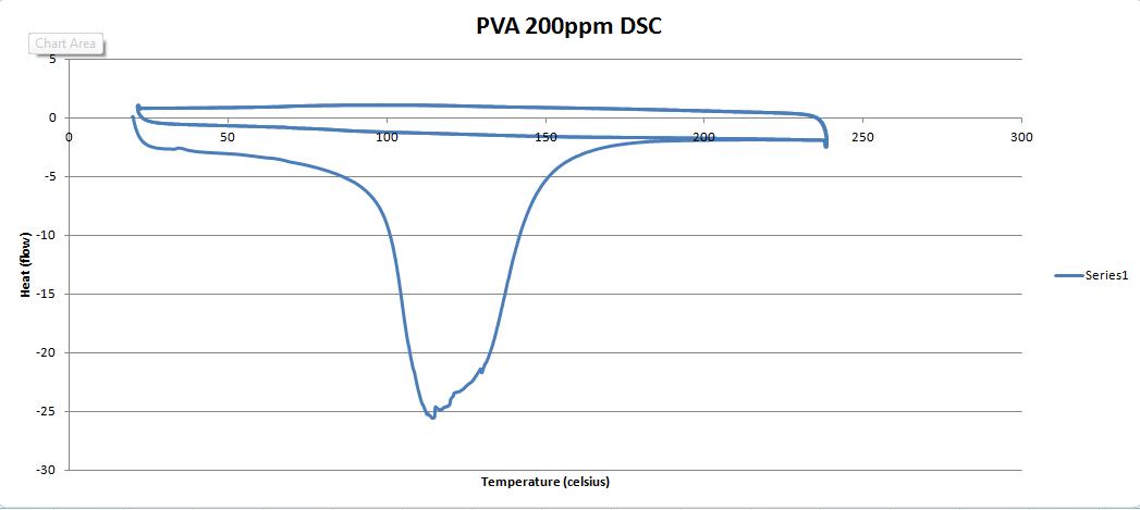 PVA 200ppm DSC graph.PNG