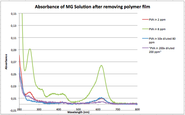 Image:Absorbance of MG post removal of polymer film.png