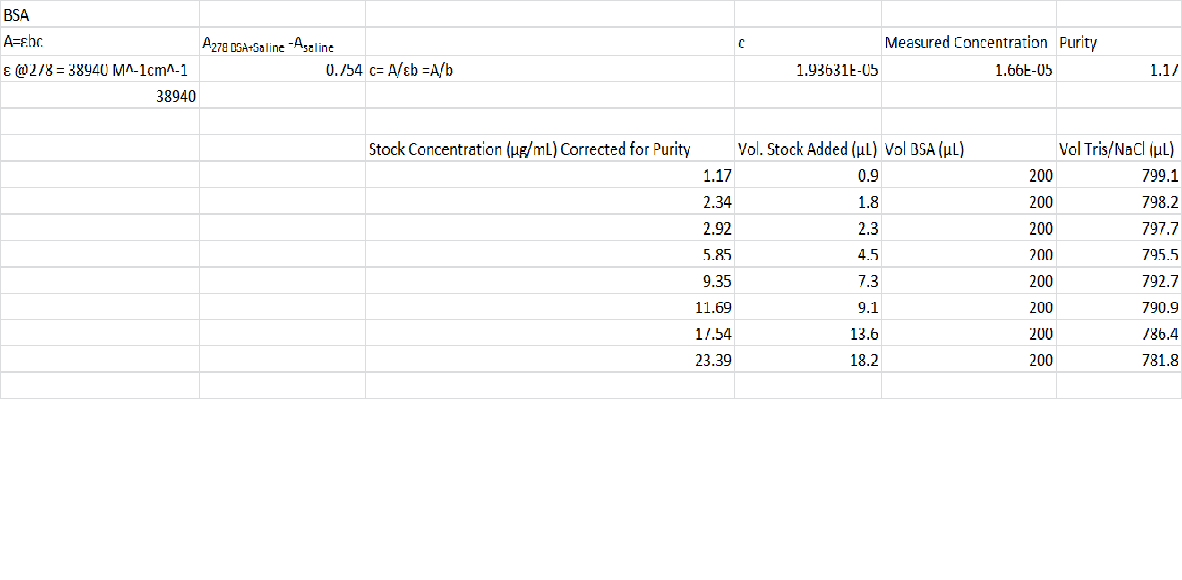 Bradford Stock Solution BSA Corrected + purity calcs.png
