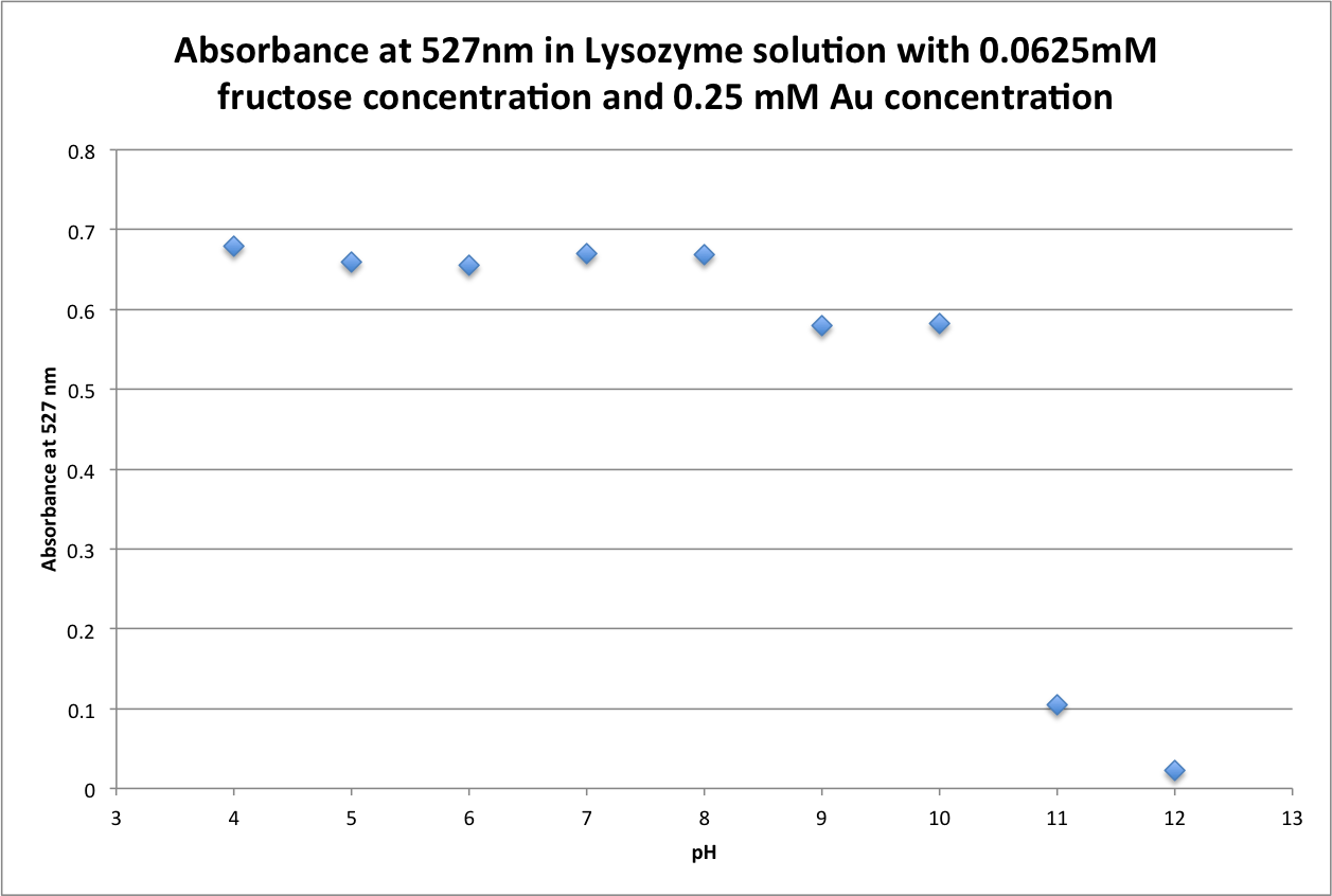 090616 UVvis Fructose 0.0625 Absorbance 527.png