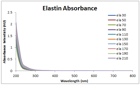 Image:2013_1120_elastin_abs.PNG