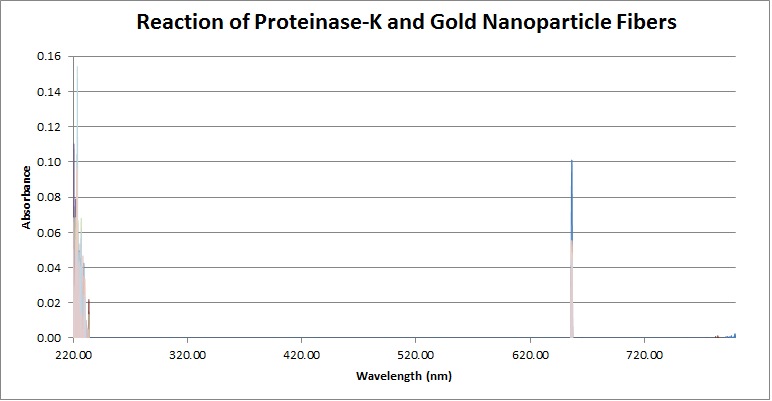 2015 9 9 Reaction of Proteinase-K and Gold Nanoparticles.png