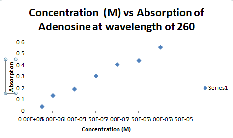 Absorptionvsconcentrationadenosine.png