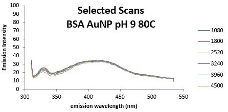 AnnelieseFaustino fluorescencedataanalysis pH9BSAAUNP 161101 Part4.PNG