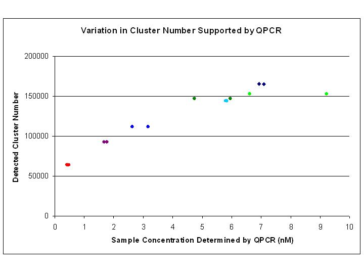 File:BioMicroCenter-QPCR proof of concept.jpg