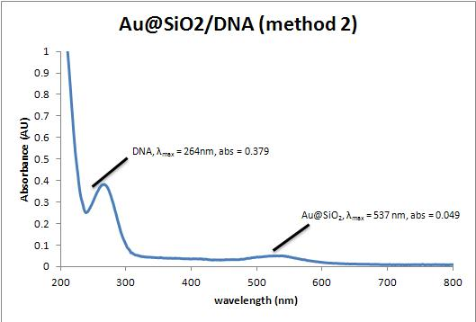 Image:DNA_method_2.jpg‎