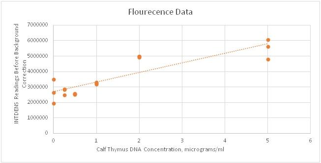 Flourecence data.jpg