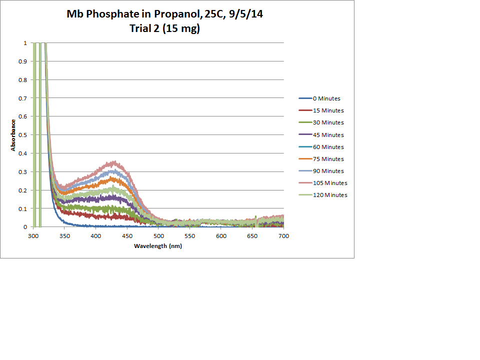 Mb Phosphate OPD H2O2 Propanol 25C Trial2 Chart.png