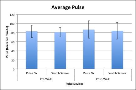 File:Pulse Avg.jpg