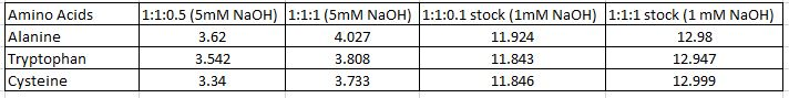 PH of amino acids.JPG