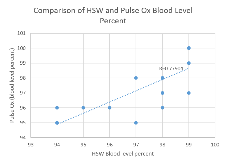 Image:Picture blood levelgroup141030.png
