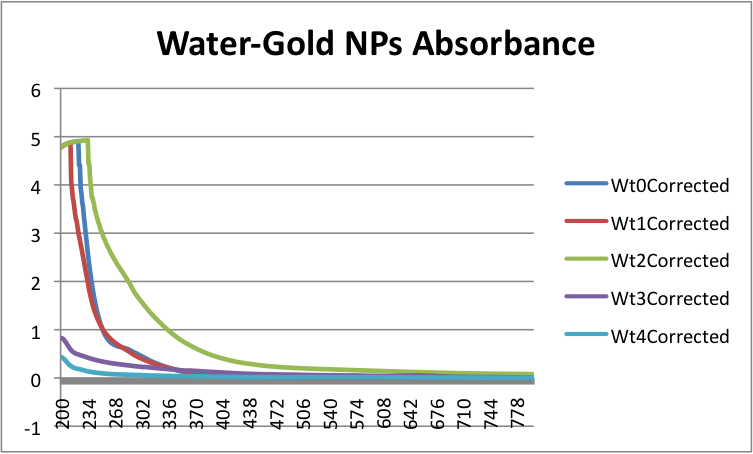 Water-GoldNPsAbsorbance.png
