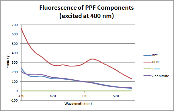 12-06-05 fluorescence (ex. 400 nm) of PFF components.png