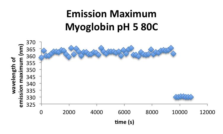 File:20161003 mrh myoglobin ph5 MaxE.png