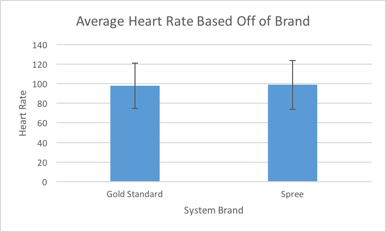 Average Heart Rate Chart.png