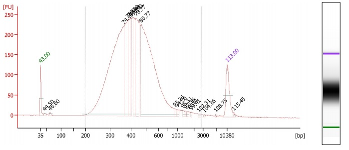 File:Bioanalyzer-sunbirds-plate3.jpg