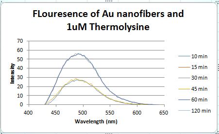 Flourescence of 1um.PNG