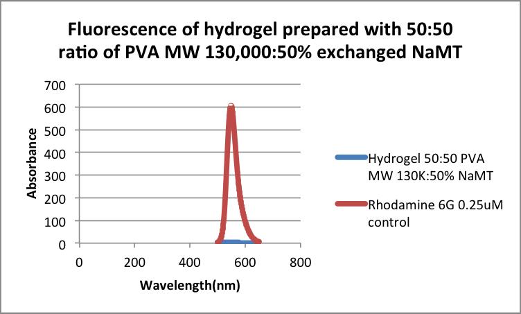 Rhodamine Diffusion test 50 PVA 50% NaMT.png