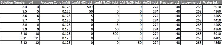091216 UV-vis sol fruc 125.png