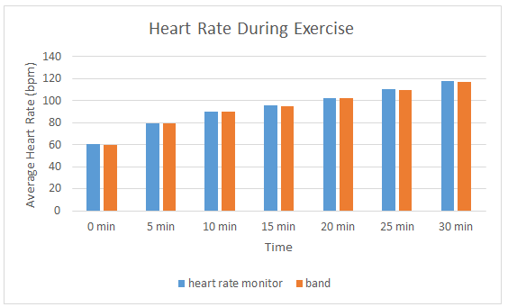 Heart rate during exercise.png