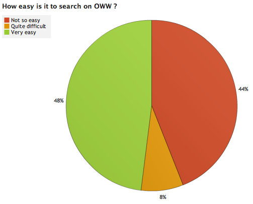 File:OWW Survey Results 2 4.png