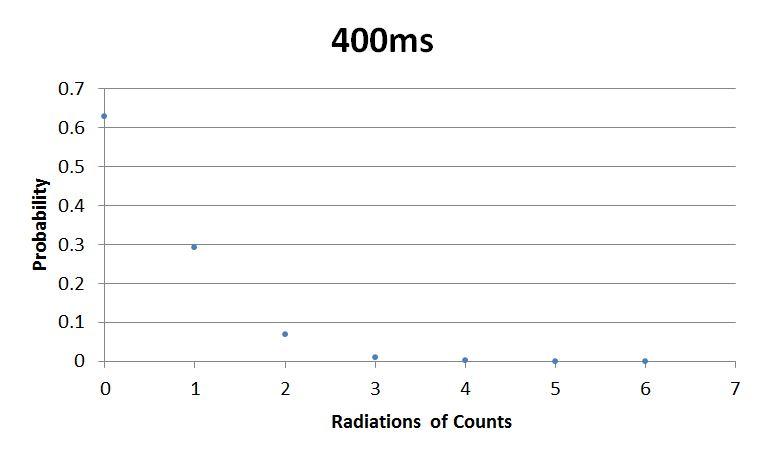 File:Sebastian 400ms Graph.JPG