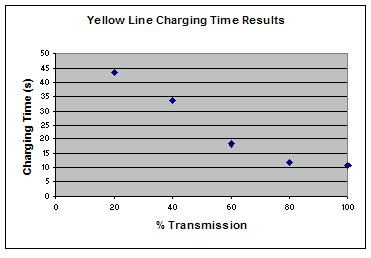 File:Yellow Charging Time Intensity.JPG