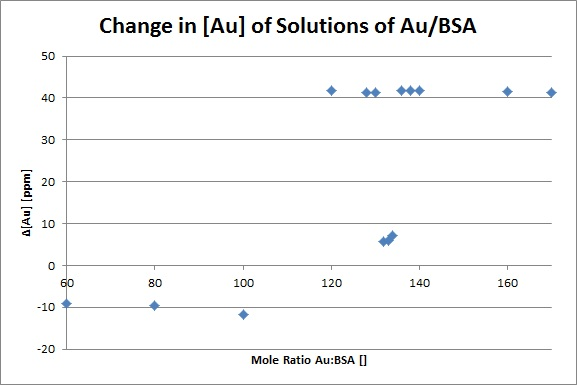 Change in Au ppm.jpg