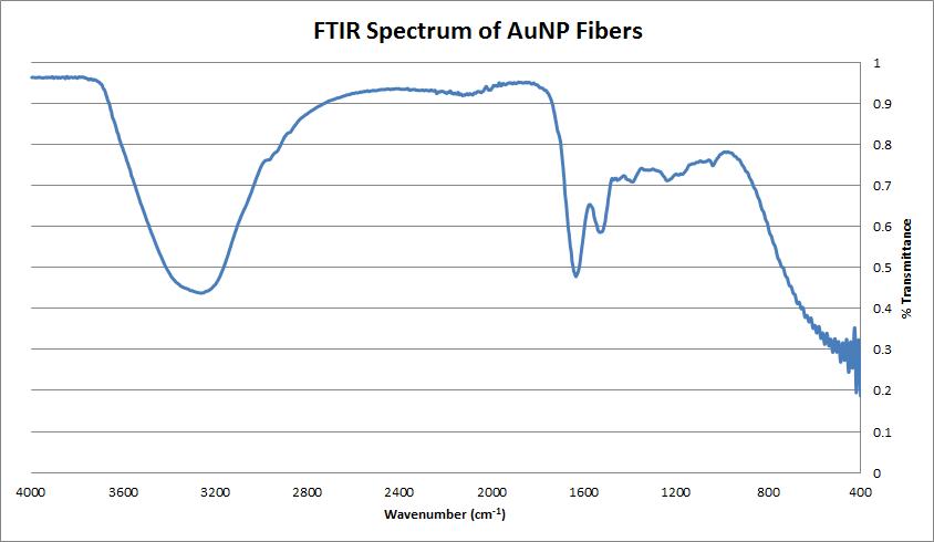 FTIR of AuNP Fibers.png