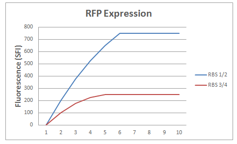 Image:Group6 rfp expression.png