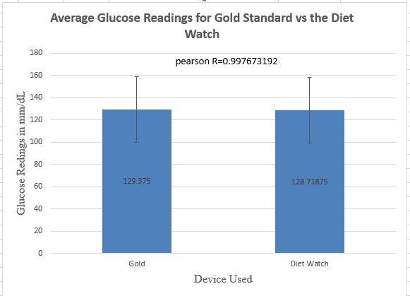 File:BME 100 group5 glucose graphwu.JPG