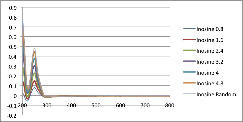 Inosine absorbance vs wavelength Javier Vinals.png