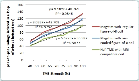 File:TMS coil strength comparison chart.jpg