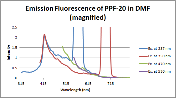 File:12-06-19 fluorescence of PPF-20 in DMF magnified.png