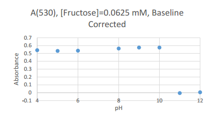 2016831 0.0625 mM fructose corrected scatter.PNG