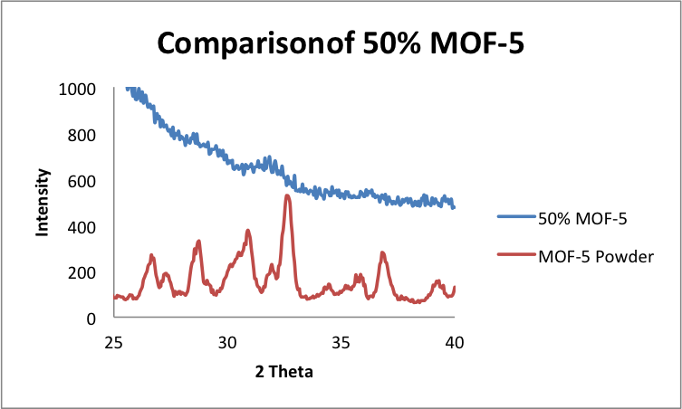 File:5 21 2014 comparison 3 MOF5 50.png