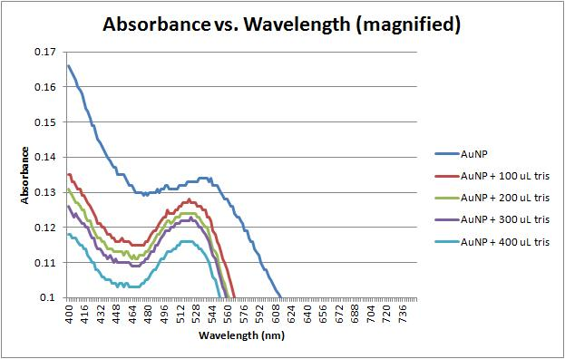 File:Absorbance vs wavelength magnified 11-16-11.jpg